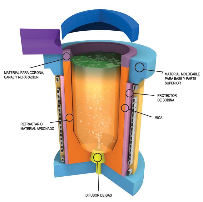 Metalurgia fundiciones for Hornos y placas de induccion